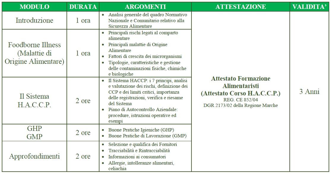 Stagione Estiva: formazione HACCP